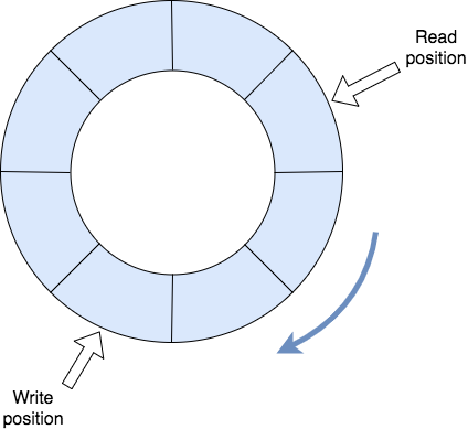 Ring Buffer: A Data Structure Behind Disruptor - DZone