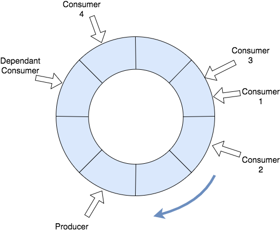 Ring Buffer: A Data Structure Behind Disruptor - DZone Performance