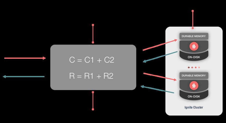 Figure 1. Compute Grid