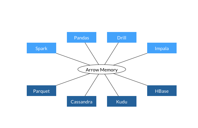 A common data layer sitting between compute and storage. Image credits Apache Arrow.