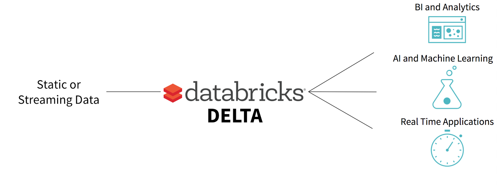 A Unified Data Management System for Real-time Big Data. Image credits Databricks.
