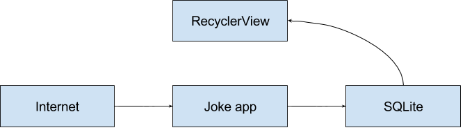 Hundreds of Items in a RecyclerView - Part 1 - DZone Mobile
