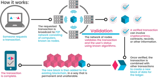 This Is A Highly Discussed Subject Yet For Many It Remains An Ineffable Concept Blockchain Ledger With Network Of Replicated Databases Which Are