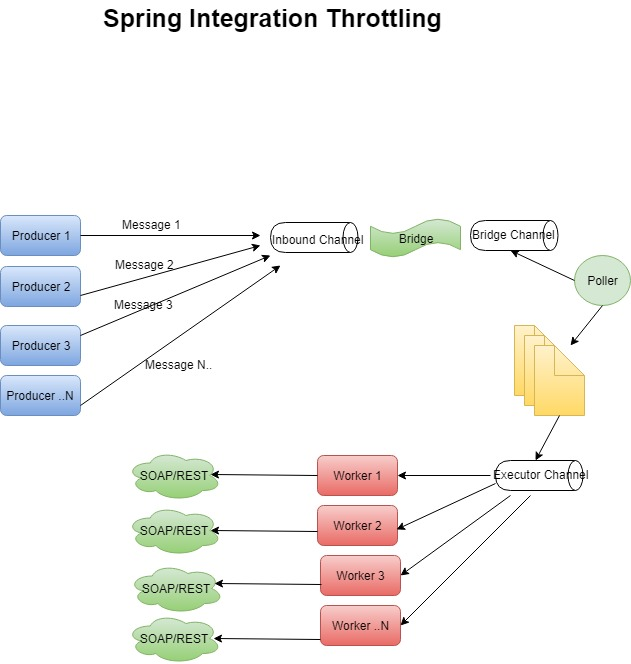 Throttling in Spring Integration - DZone Integration