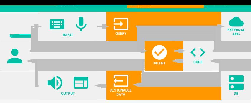 Conversational Interfaces Powered by DialogFlow (Api ai