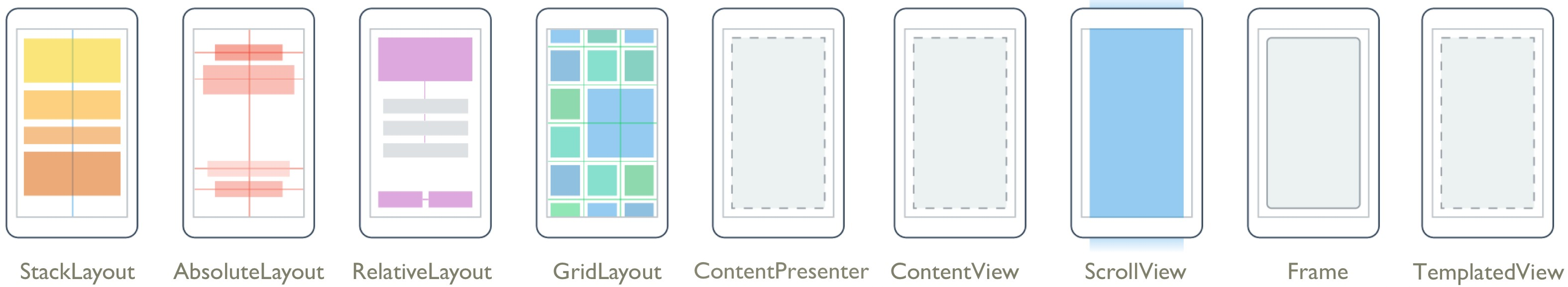 xamarin notes xamarin forms layouts dzone mobile