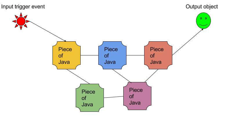 Conceptual sketch of a Java orchestration