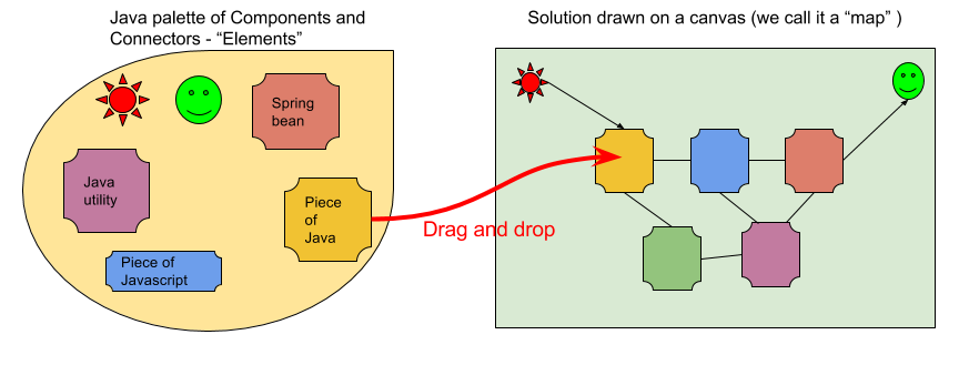Conceptual sketch of a palette of Java gadgets used to create an orchestration