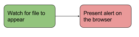 An example process