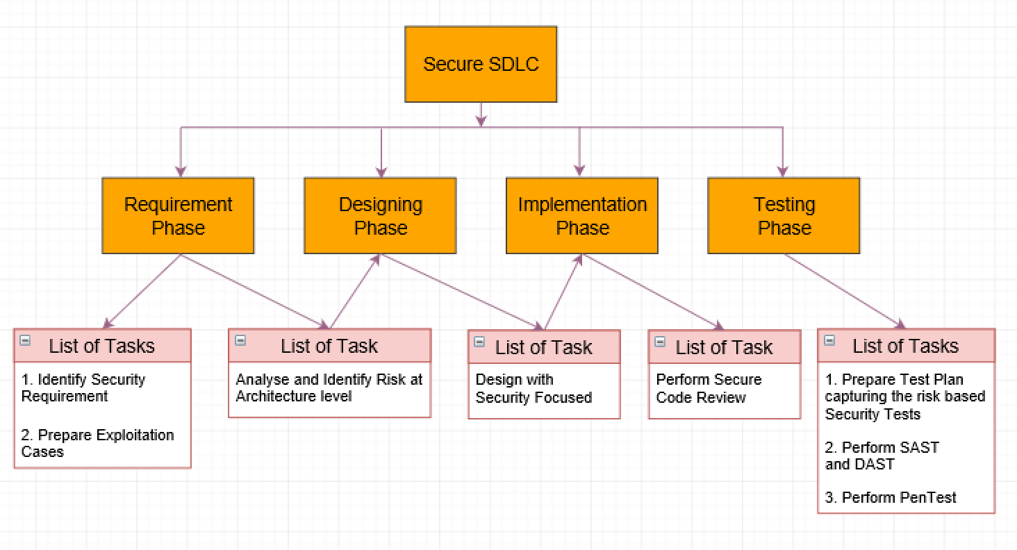Secure Sdlc Common Phases And List Of Tasks Dzone Security