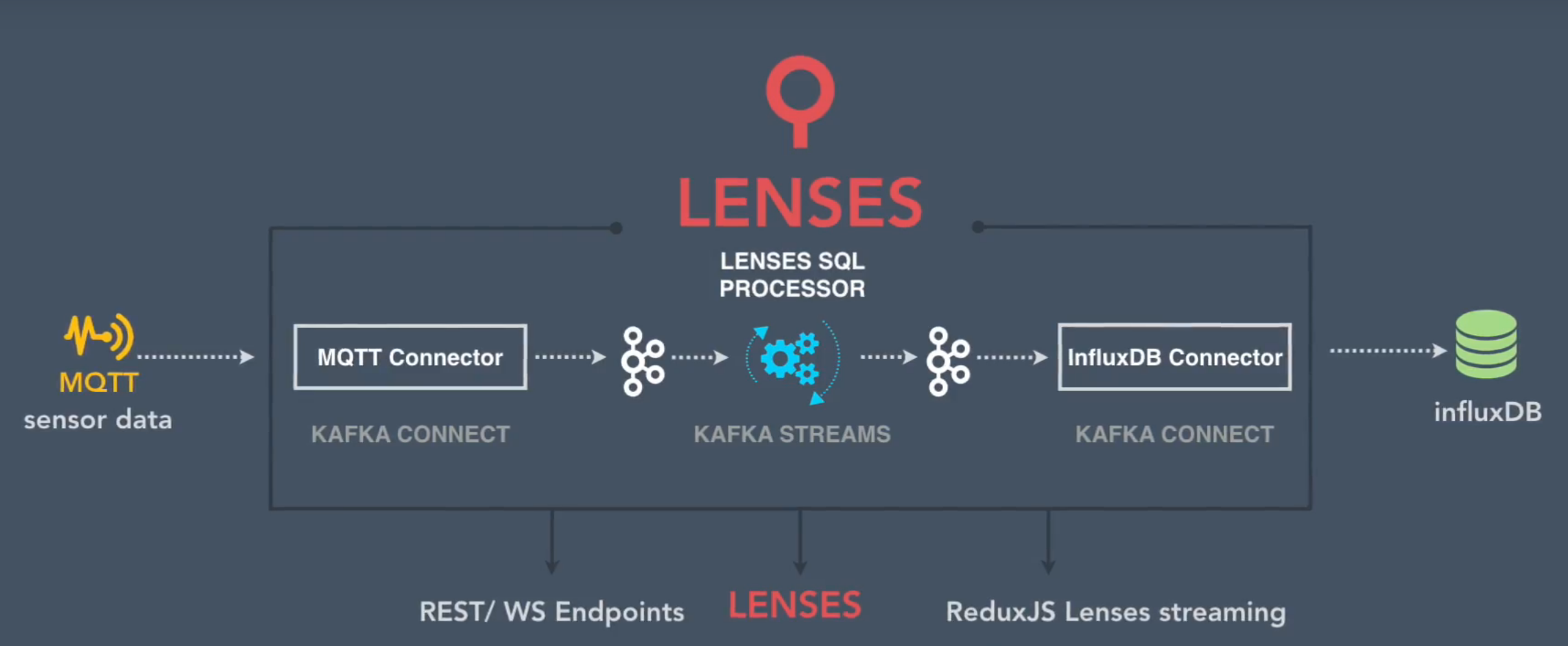 IoT with Kafka via Lenses