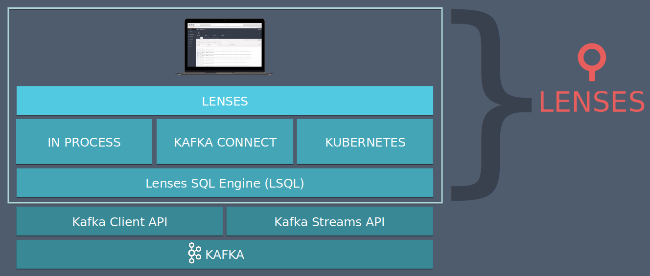 LSQL Engine for Apache Kafka Stack