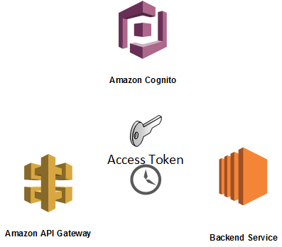 AWS Cognito User Pool Access Token Invalidation - DZone Cloud