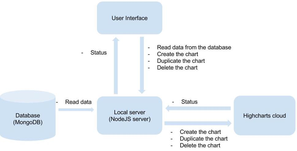 Node Js Restful Api To Create Interactive Charts