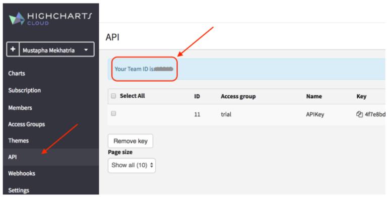 Node js RESTful API to Create Interactive Charts - DZone