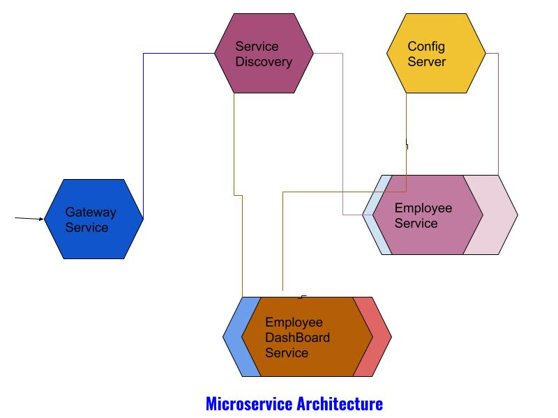 Building Microservices Using Spring Boot and Docker - Part 1 - DZone