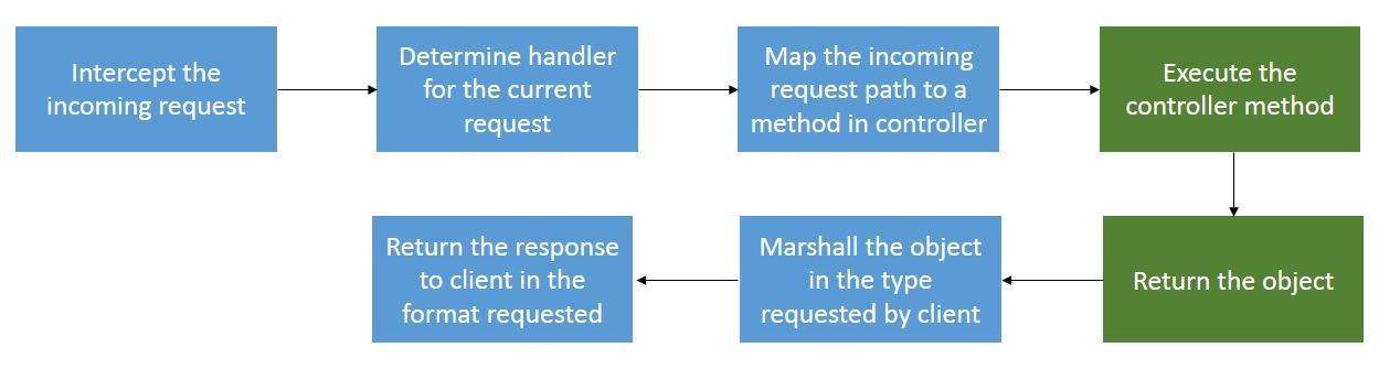Lifecycle of a Request-Response Process for a Spring REST