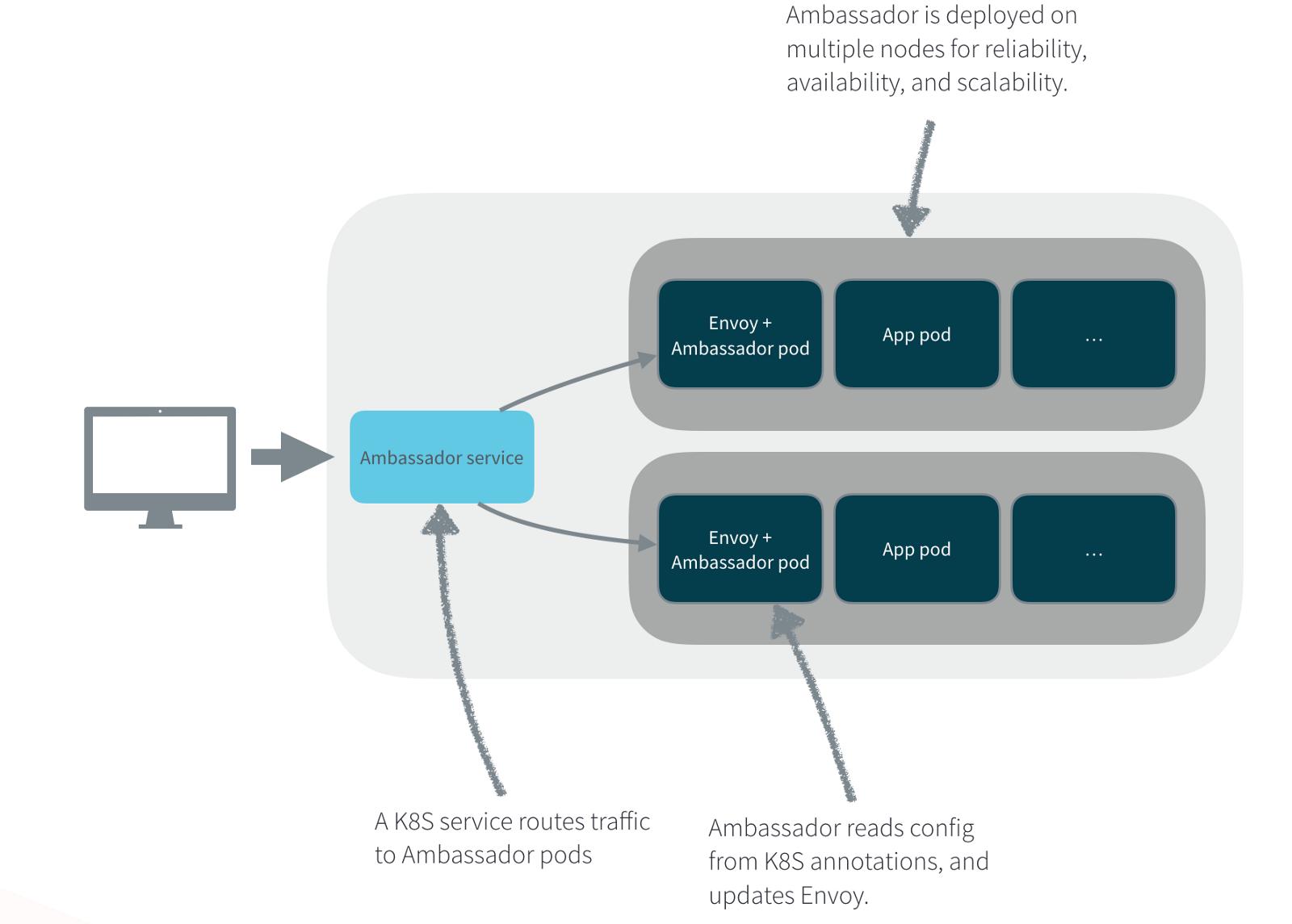 Building Ambassador, an Open Source API Gateway on Kubernetes and