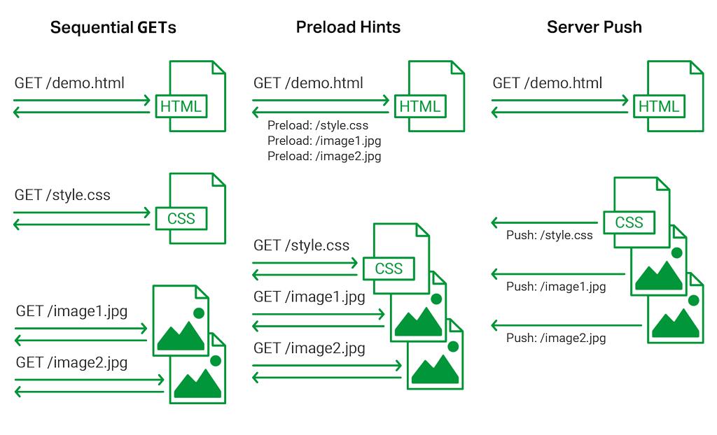 Introducing HTTP/2 Server Push with NGINX 1 13 9 - DZone Performance