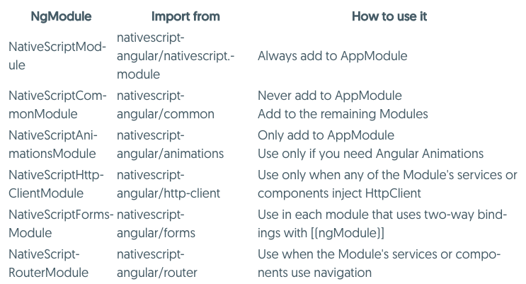 Working With Angular Modules in NativeScript Apps - DZone Mobile