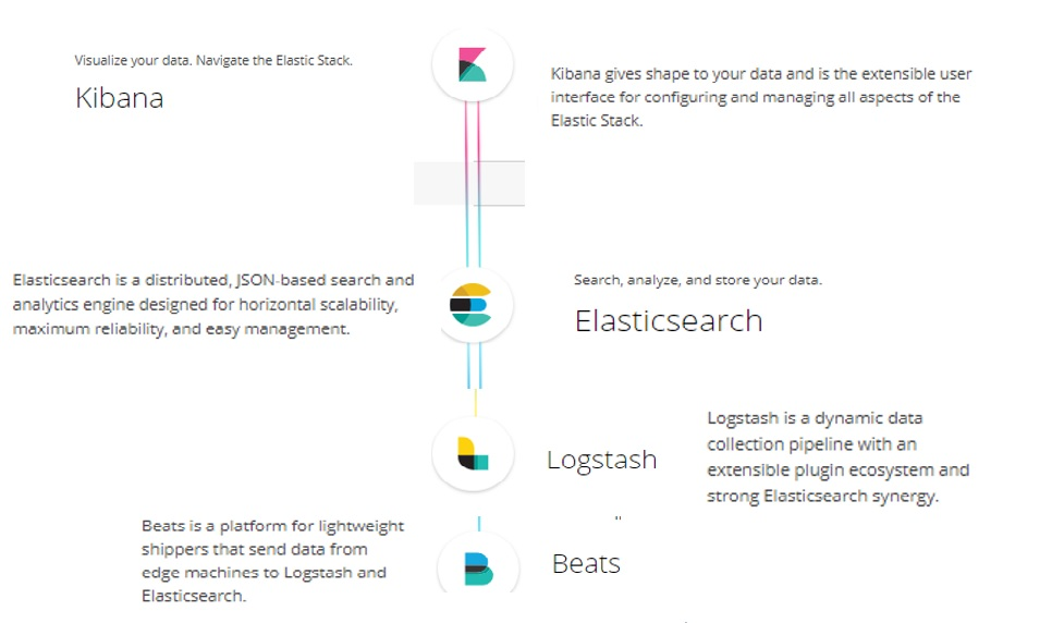 Logging With the Elastic Stack - DZone Big Data