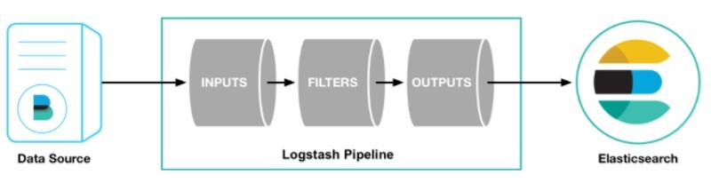 Logstash configuration