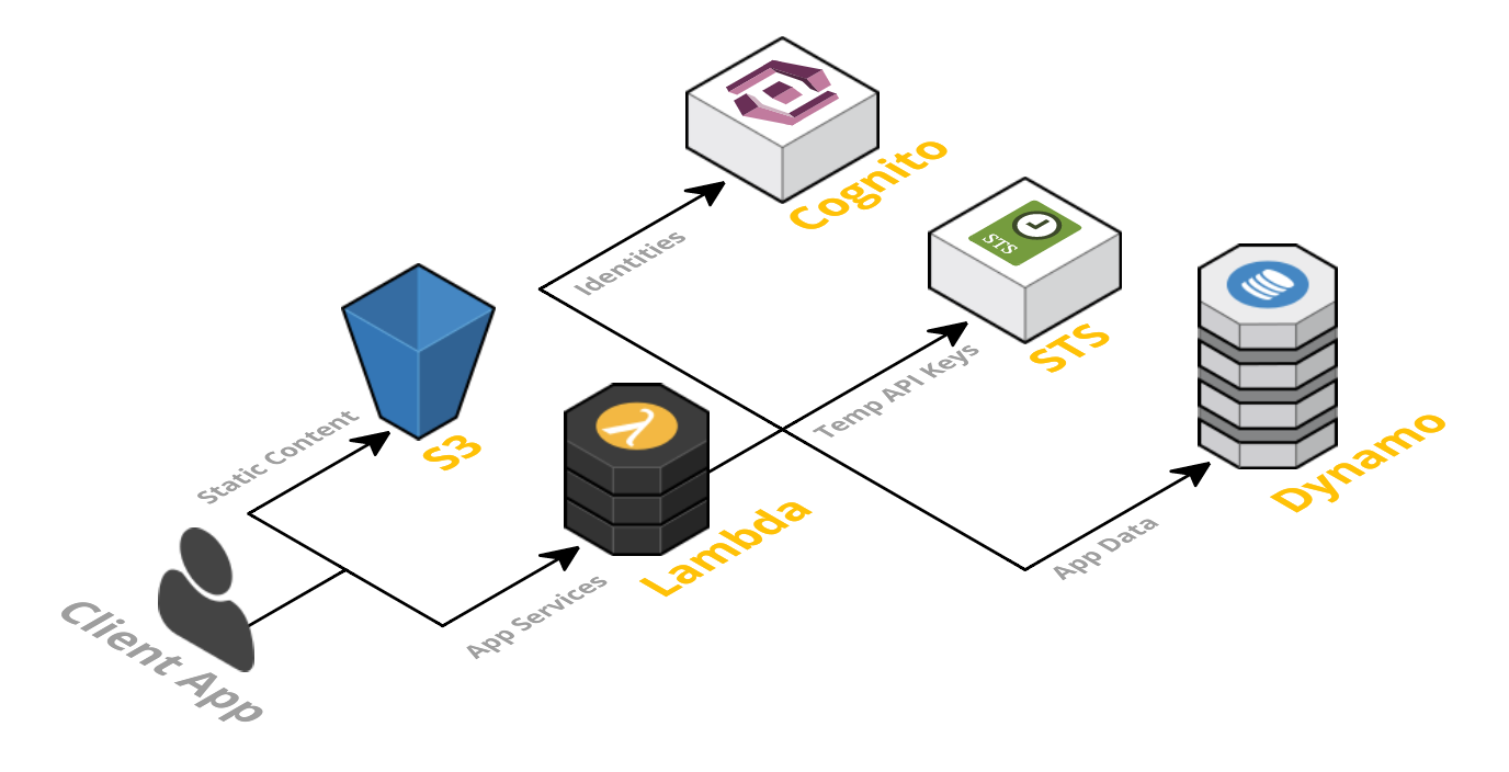 Framework of a serverless architecture