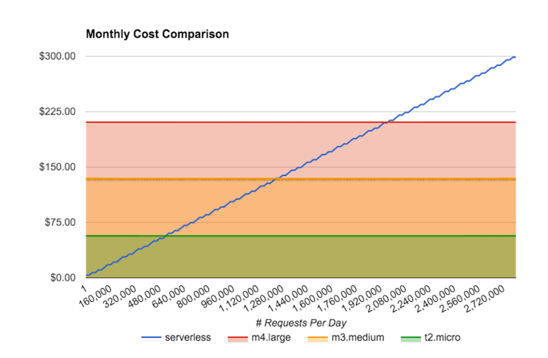 Serverless architecture cost comparison