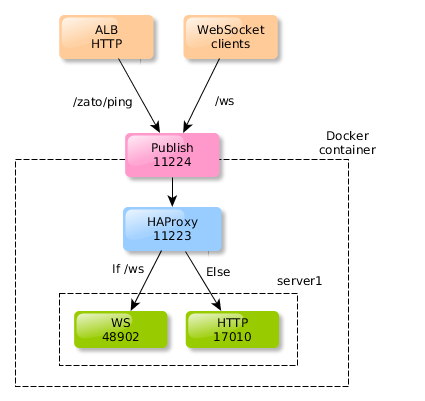 Load-Balancing Zato HTTP and WebSockets with Docker in AWS - DZone Cloud