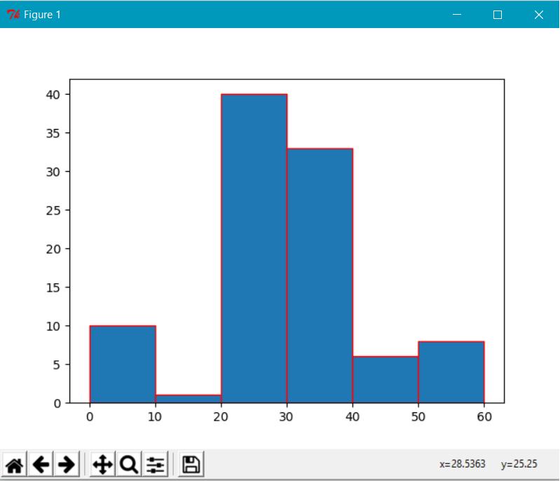 Histograms With Python - DZone Big Data