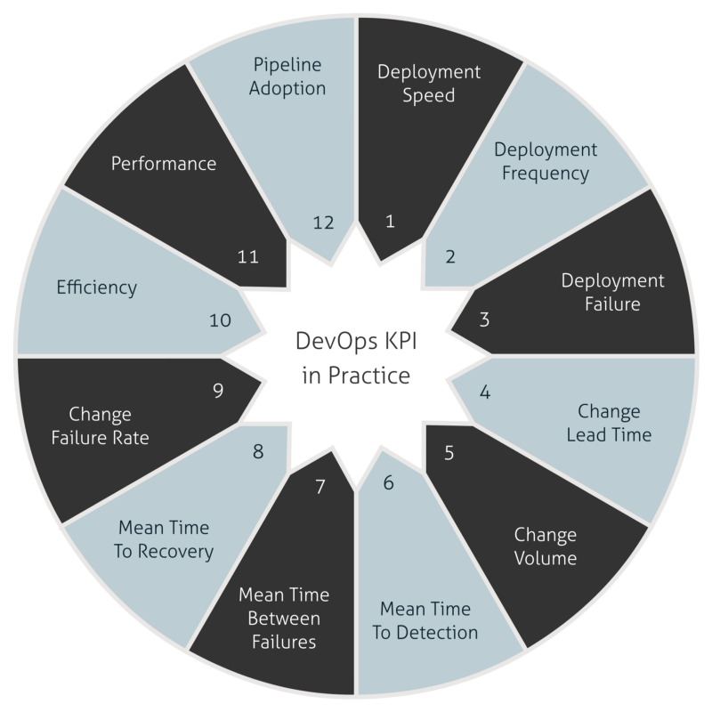 DevOps KPI in Practice — Chapter 1 — Deployment Speed