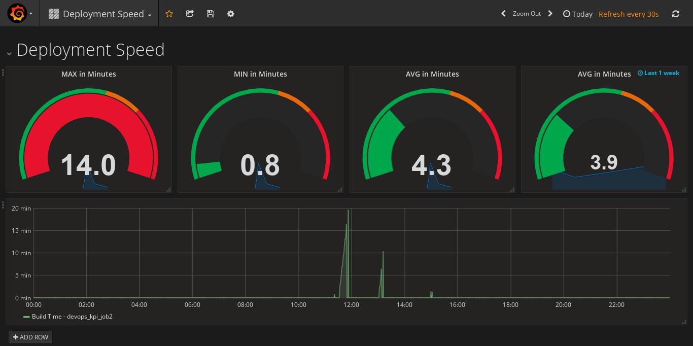 DevOps KPI in Practice — Chapter 1 — Deployment Speed, Frequency