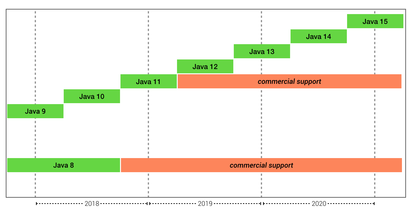 What Future Java Releases Mean for Legacy Desktop Apps