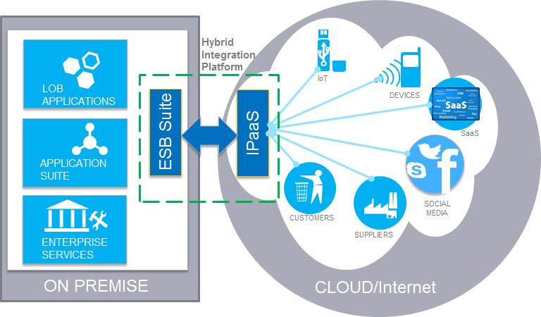 Usage of IoT in Oil And Gas - DZone IoT