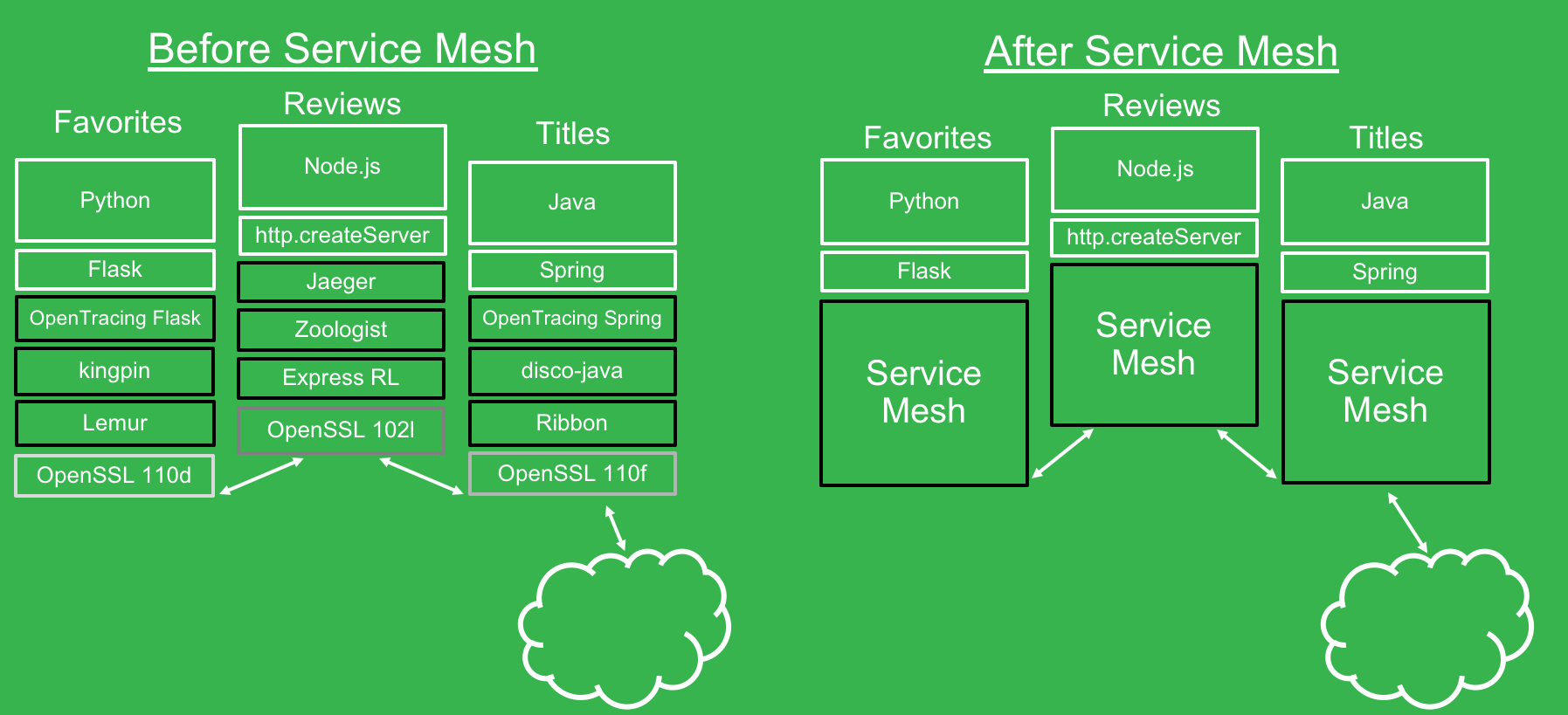 Before and After Service Mesh