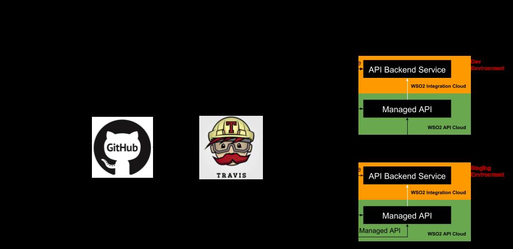 CI/CD for WSO2 API Cloud
