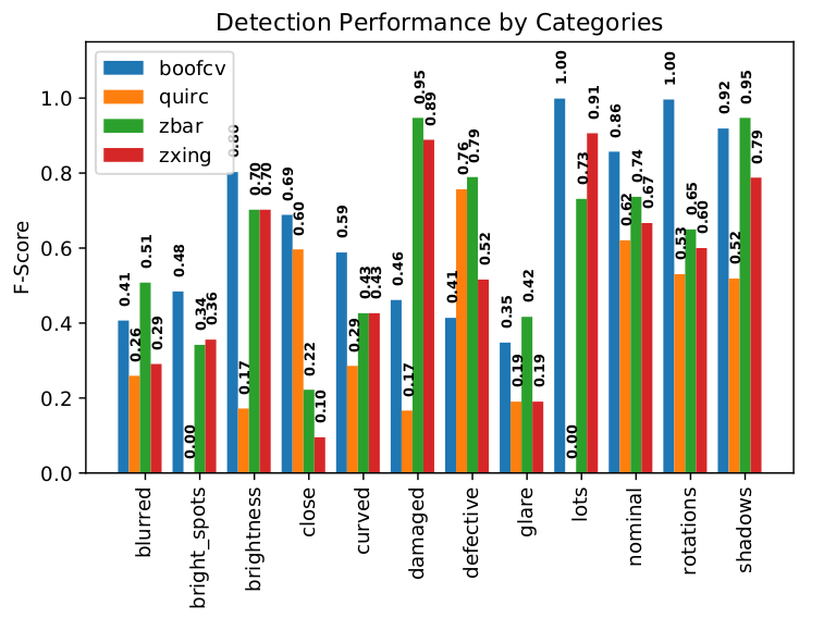 Detection Performance by Category