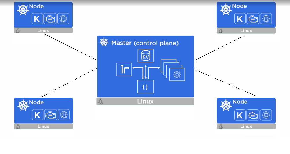 A complete introduction to kubernetes an orchestration for Architecture kubernetes