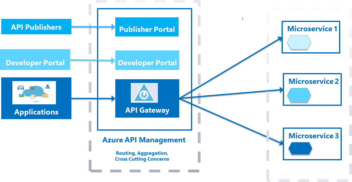 azure queue architecture diagram messaging and event handling options in azure dzone integration  event handling options in azure