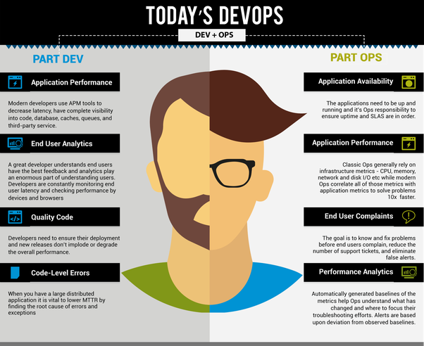 The Rise of DevOps Engineers in the Current Market - DZone