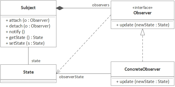 The Observer Pattern Using Java 8 - DZone Java