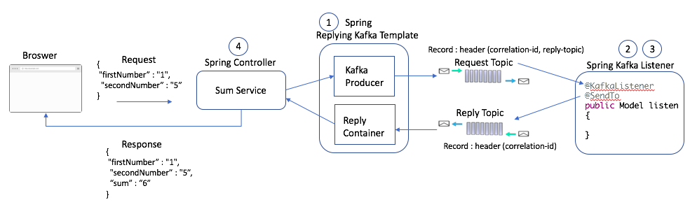 Synchronous Kafka: Using Spring Request-Reply - DZone Big Data