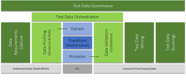 Holistic Test Data Management
