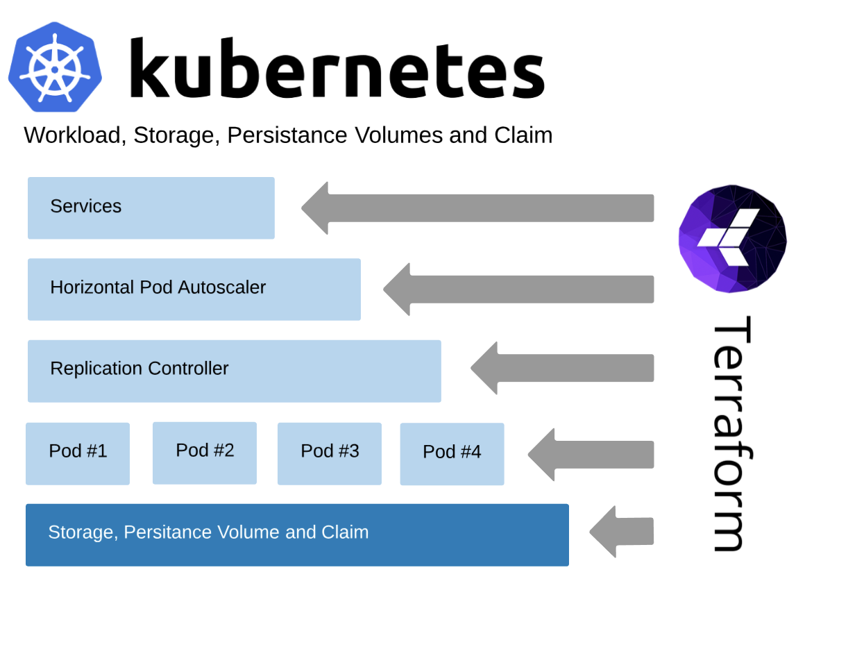 The Depth of Terraforming a Kubernetes Cluster - DZone Cloud