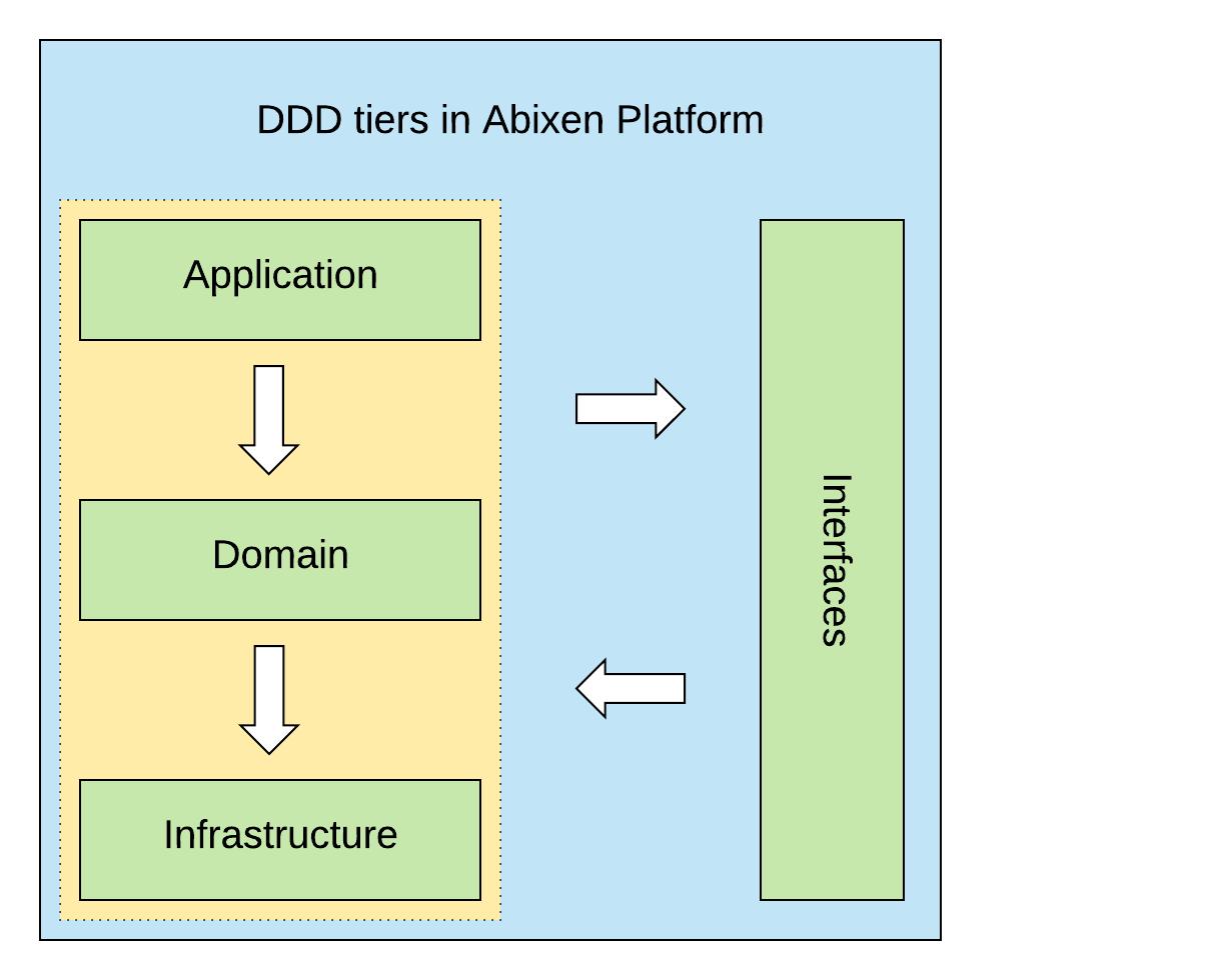 DDD tiers in Abixen Platform