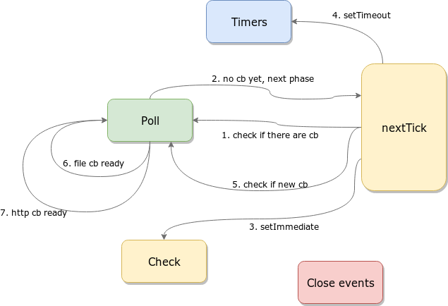 Event loop phases