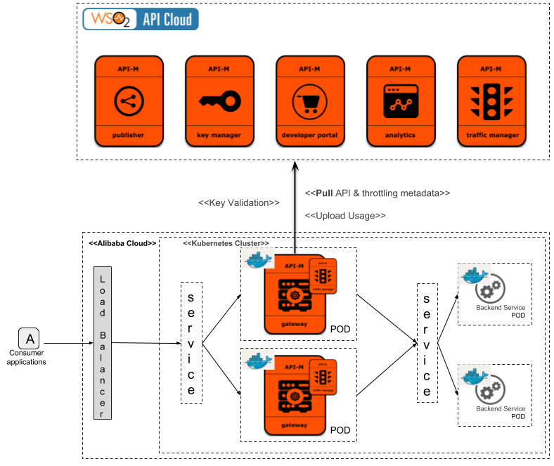 Hybrid API Management: WSO2 API Cloud