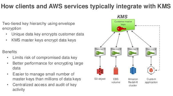 The Fundamental Security Concepts in AWS - Part 2 - DZone
