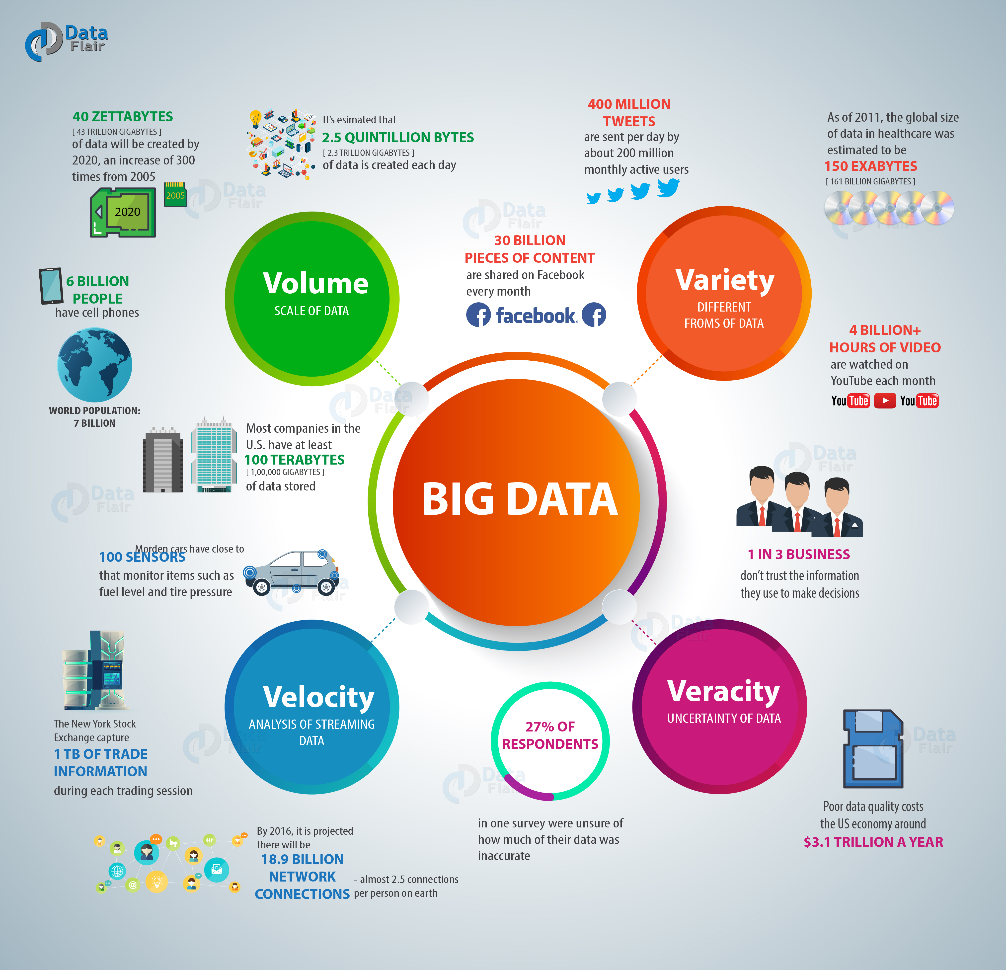Big Data and 4 Vs