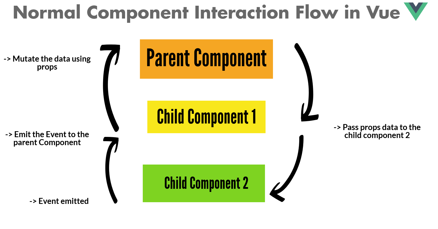 Normal interaction between parent and child component